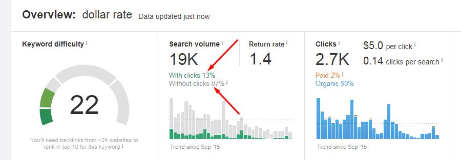 Analyze other keyword metrics